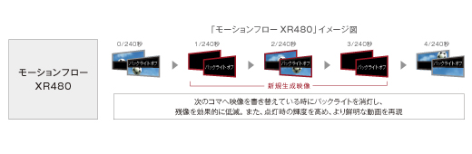 y_KD-X9500B__motionflow-xr