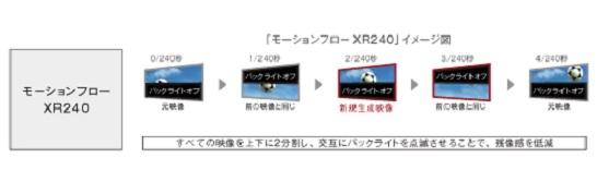 y_KDL-W900B_motionflow-xr