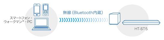 y_HT-ST5_bluetooth