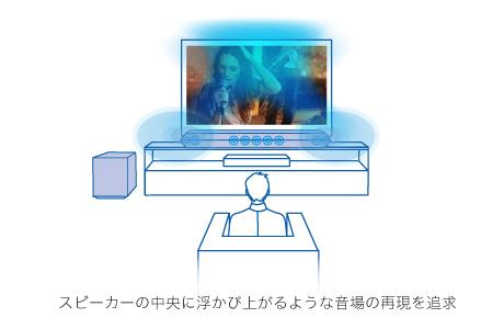 y_HT-ST5_sound_design