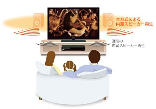y_BDZ-ET2200_sound_position