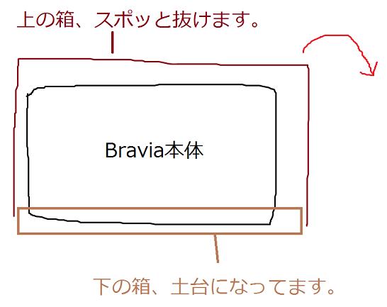 bravia-box