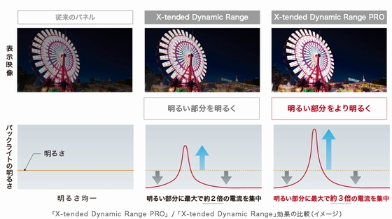 X-tended-dynamic-range