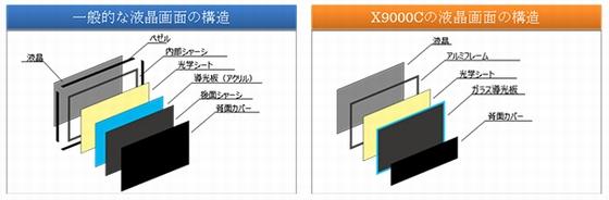 X9000C-frame