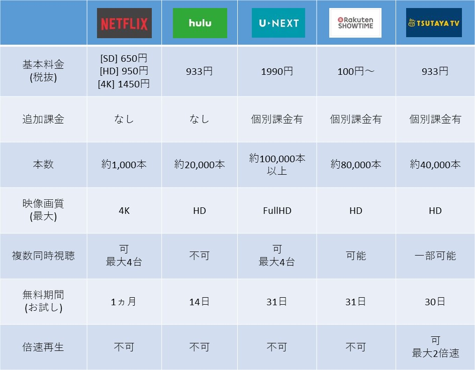 動画配信サービス表