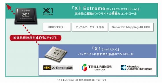 x1-extreme